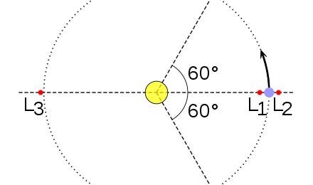 Els satèl·lits de Lagrange